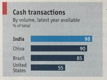 According to Economist estimate, 98% of tarsnaction India are in cash