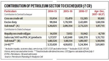 Petroleum sector contributed Rs.16.67 lakh crores over the past three years and 9 months - an amount that's twice of government fiscal budget deficit